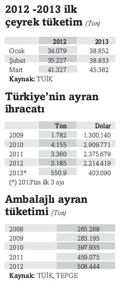 ayran_tuketim.png