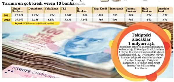 tarima_en_cok_kredi_veren_10_banka.jpg