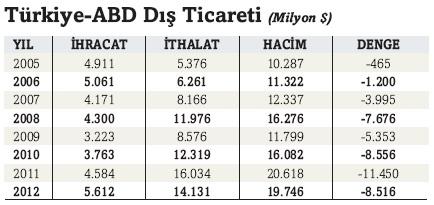 turkiye_abd_dis_ticaret.jpg