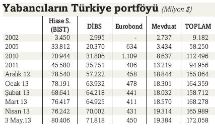 yabancilarin_turkiye_portfoyu.jpg