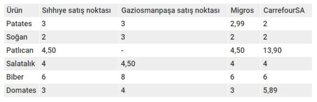 Tanzim satış istanbul fiyatları