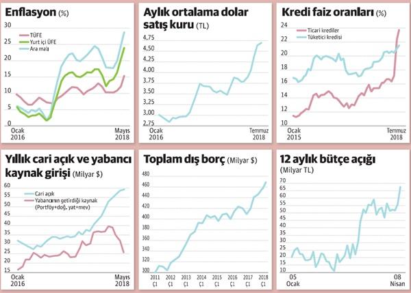 Enflasyon Neden Yüksek, Nasıl Düşer?