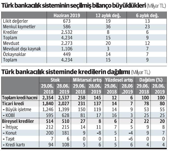 Türk bankacılık sektöründe yılın ilk yarı sonuçları belli oldu 2