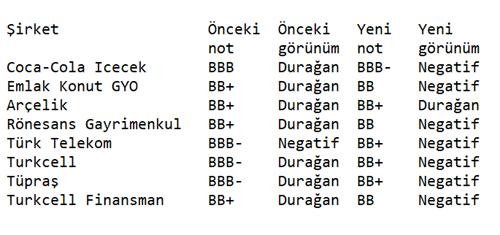 Fitch 7 Türk şirketinin Notunu Düşürdü Finans Haberleri